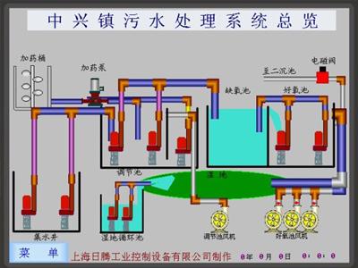 崇明县中兴镇生活污水处理厂电控系统